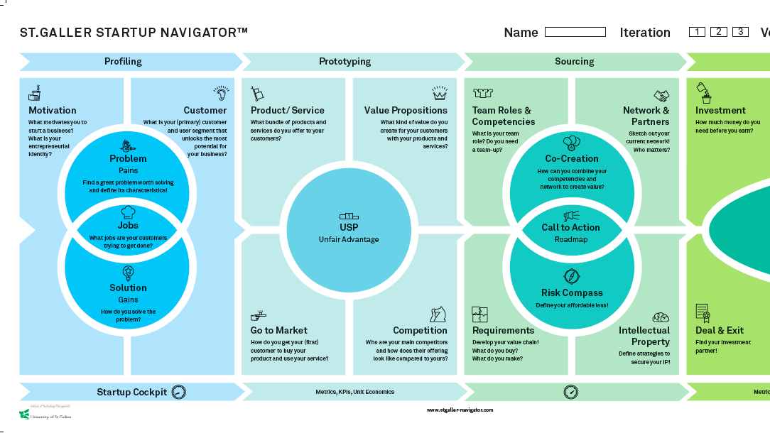 Startup Navigator website online: Discover the interactive Navigator now